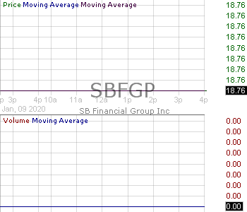 SBFGP - SB Financial Group Inc. - Depositary Shares each representing a 1-100th interest in a 6.50 Noncumulative convertible perpetual preferred share Series A 15 minute intraday candlestick chart with less than 1 minute delay