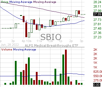 SBIO - ALPS Medical Breakthroughs ETF 15 minute intraday candlestick chart with less than 1 minute delay