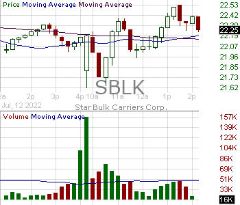SBLK - Star Bulk Carriers Corp. 15 minute intraday candlestick chart with less than 1 minute delay