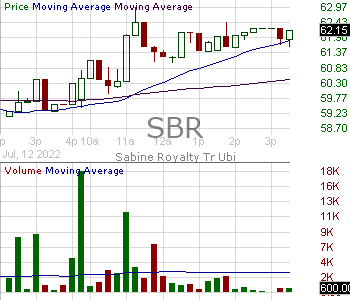 SBR - Sabine Royalty Trust 15 minute intraday candlestick chart with less than 1 minute delay