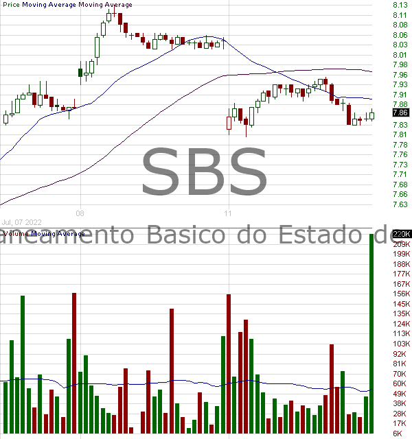SBS - Companhia de saneamento Basico Do Estado De Sao Paulo - Sabesp American Depositary Shares (Each repstg 250 Common Shares) 15 minute intraday candlestick chart with less than 1 minute delay