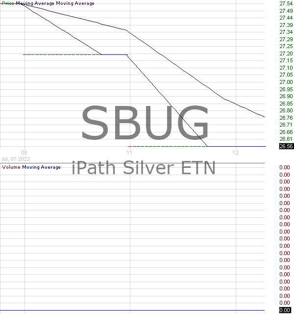 SBUG - iPath Silver ETN 15 minute intraday candlestick chart with less than 1 minute delay