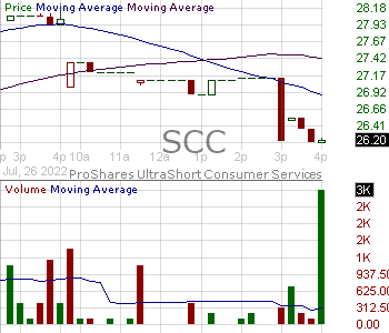 SCC - ProShares UltraShort Consumer Services 15 minute intraday candlestick chart with less than 1 minute delay