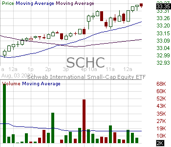SCHC - Schwab International Small-Cap Equity ETF 15 minute intraday candlestick chart with less than 1 minute delay