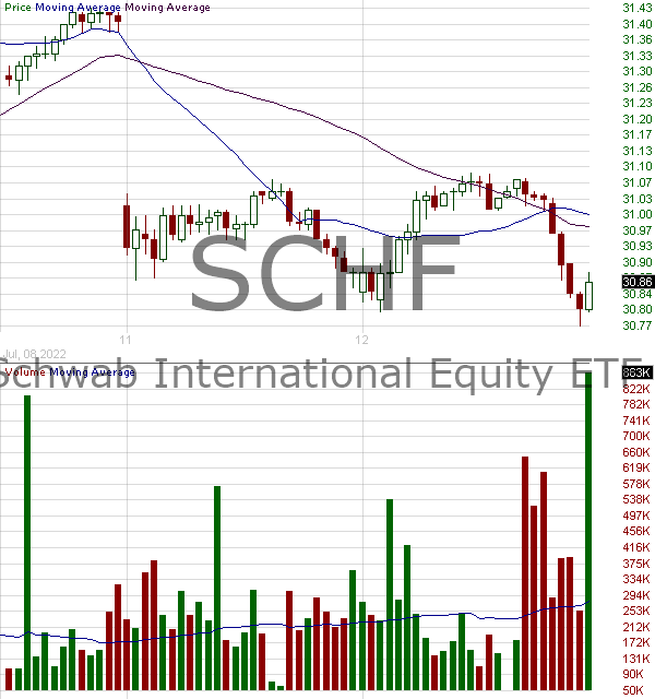 SCHF - Schwab International Equity ETF 15 minute intraday candlestick chart with less than 1 minute delay