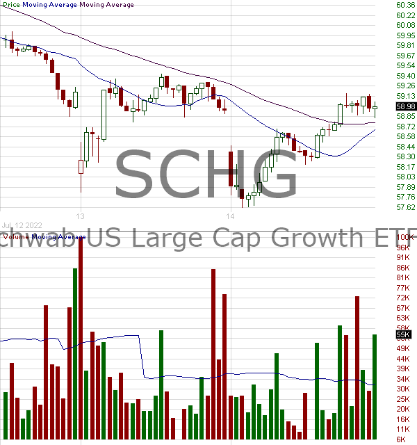 SCHG - Schwab U.S. Large-Cap Growth ETF 15 minute intraday candlestick chart with less than 1 minute delay