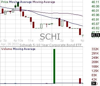 SCHI - Schwab 5-10 Year Corporate Bond ETF 15 minute intraday candlestick chart with less than 1 minute delay