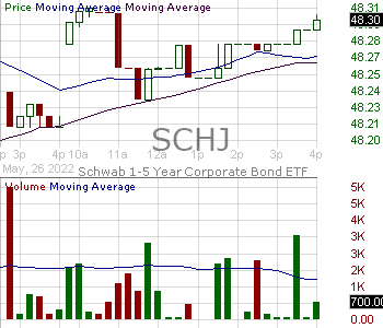 SCHJ - Schwab 1-5 Year Corporate Bond ETF 15 minute intraday candlestick chart with less than 1 minute delay