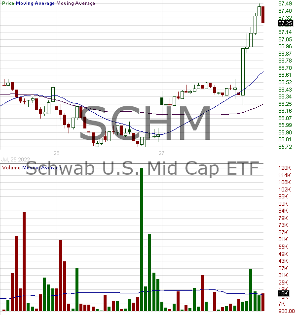 SCHM - Schwab U.S. Mid Cap ETF 15 minute intraday candlestick chart with less than 1 minute delay