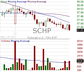 SCHP - Schwab U.S. TIPs ETF 15 minute intraday candlestick chart with less than 1 minute delay