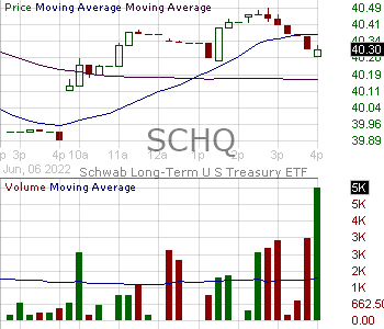 SCHQ - Schwab Long-Term U.S. Treasury ETF 15 minute intraday candlestick chart with less than 1 minute delay