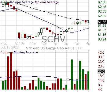 SCHV - Schwab U.S. Large-Cap Value ETF 15 minute intraday candlestick chart with less than 1 minute delay