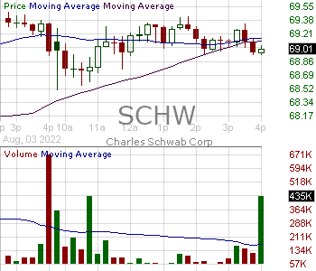 SCHW - Charles Schwab Corporation 15 minute intraday candlestick chart with less than 1 minute delay
