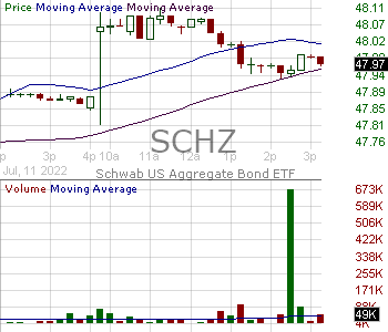 SCHZ - Schwab US Aggregate Bond ETF 15 minute intraday candlestick chart with less than 1 minute delay