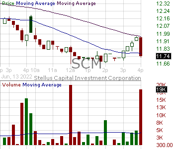 SCM - Stellus Capital Investment Corporation 15 minute intraday candlestick chart with less than 1 minute delay