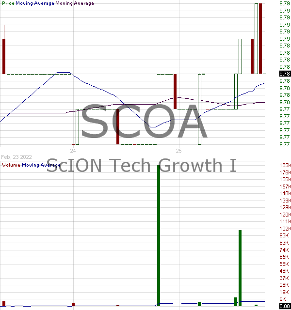 SCOA - ScION Tech Growth I Ordinary Shares 15 minute intraday candlestick chart with less than 1 minute delay