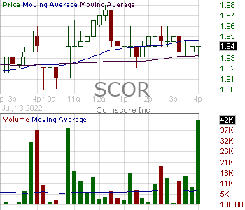 SCOR - comScore Inc. 15 minute intraday candlestick chart with less than 1 minute delay
