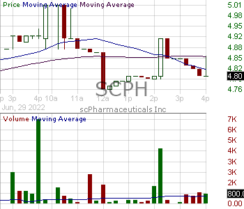 SCPH - scPharmaceuticals Inc. 15 minute intraday candlestick chart with less than 1 minute delay