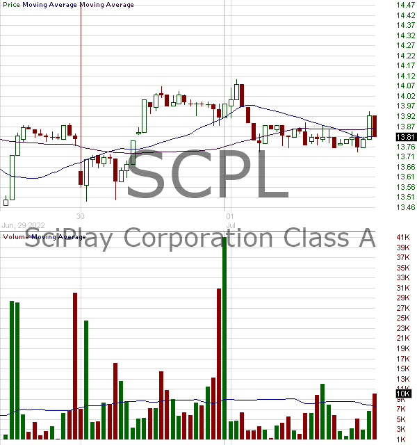 SCPL - SciPlay Corporation 15 minute intraday candlestick chart with less than 1 minute delay