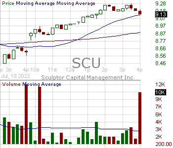 SCU - Sculptor Capital Management Inc. Class A 15 minute intraday candlestick chart with less than 1 minute delay