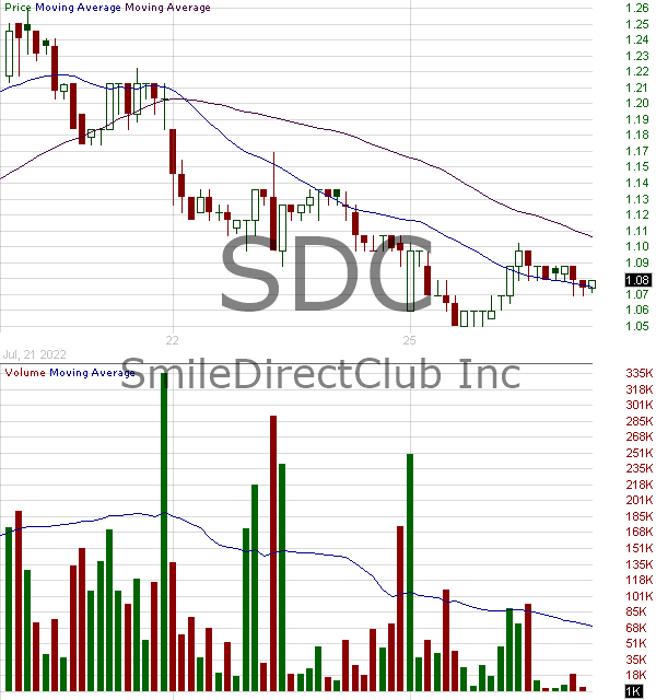 SDC - SmileDirectClub Inc. 15 minute intraday candlestick chart with less than 1 minute delay