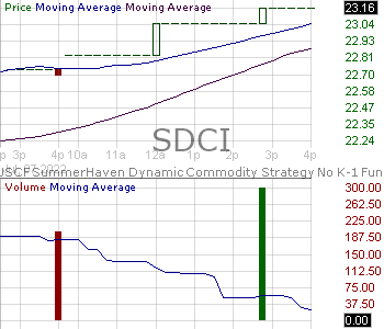 SDCI - USCF SummerHaven Dynamic Commodity Strategy No K-1 Fund 15 minute intraday candlestick chart with less than 1 minute delay