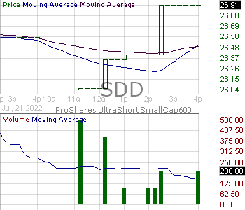 SDD - ProShares UltraShort SmallCap600 15 minute intraday candlestick chart with less than 1 minute delay