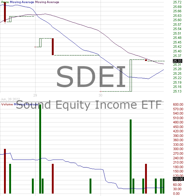 SDEI - Sound Equity Income ETF 15 minute intraday candlestick chart with less than 1 minute delay