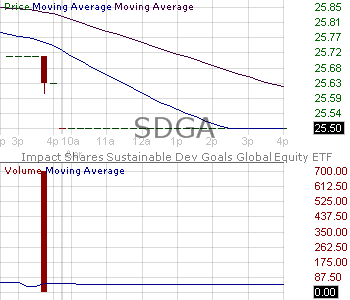 SDGA - Impact Shares Sustainable Development Goals Global Equity ETF 15 minute intraday candlestick chart with less than 1 minute delay