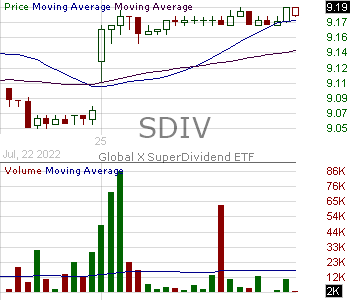 SDIV - Global X SuperDividend ETF 15 minute intraday candlestick chart with less than 1 minute delay