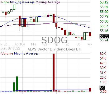 SDOG - ALPS Sector Dividend Dogs ETF 15 minute intraday candlestick chart with less than 1 minute delay