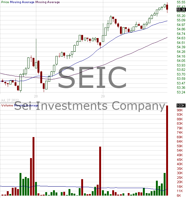 SEIC - SEI Investments Company 15 minute intraday candlestick chart with less than 1 minute delay