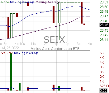 SEIX - Virtus Seix Senior Loan ETF 15 minute intraday candlestick chart with less than 1 minute delay