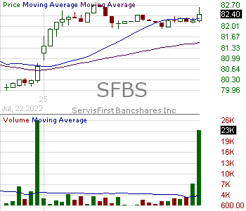 SFBS - ServisFirst Bancshares Inc. 15 minute intraday candlestick chart with less than 1 minute delay