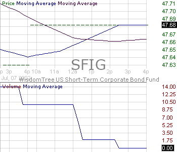 SFIG - WisdomTree U.S. Short Term Corporate Bond Fund 15 minute intraday candlestick chart with less than 1 minute delay