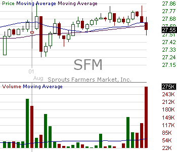 SFM - Sprouts Farmers Market Inc. 15 minute intraday candlestick chart with less than 1 minute delay