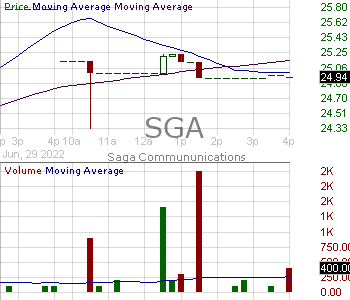 SGA - Saga Communications Inc. 15 minute intraday candlestick chart with less than 1 minute delay