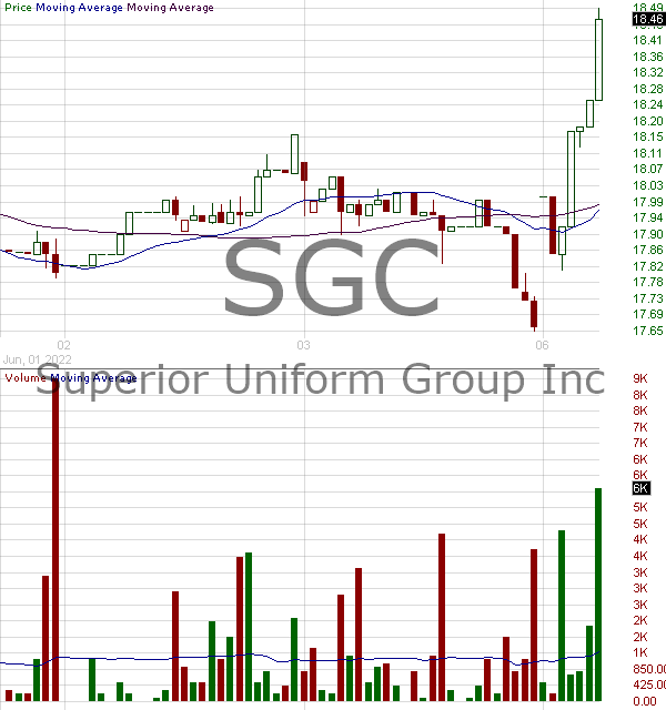 SGC - Superior Group of Companies Inc. 15 minute intraday candlestick chart with less than 1 minute delay