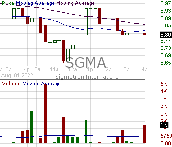 SGMA - SigmaTron International Inc. 15 minute intraday candlestick chart with less than 1 minute delay