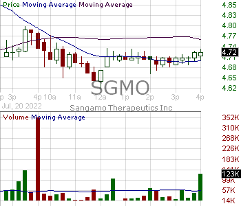 SGMO - Sangamo Therapeutics Inc. 15 minute intraday candlestick chart with less than 1 minute delay