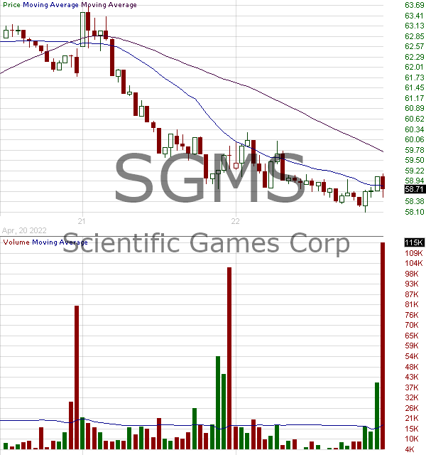 SGMS - Scientific Games Corp 15 minute intraday candlestick chart with less than 1 minute delay