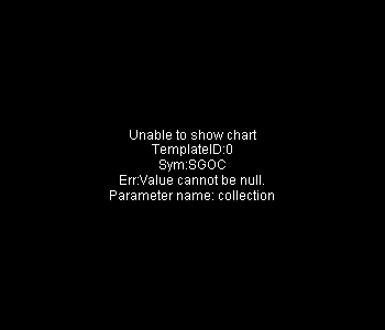 SGOC - SGOCO Group Ltd (Cayman Islands) 15 minute intraday candlestick chart with less than 1 minute delay
