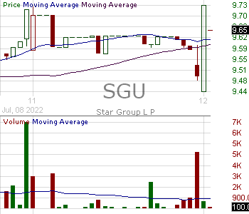 SGU - Star Group L.P. 15 minute intraday candlestick chart with less than 1 minute delay