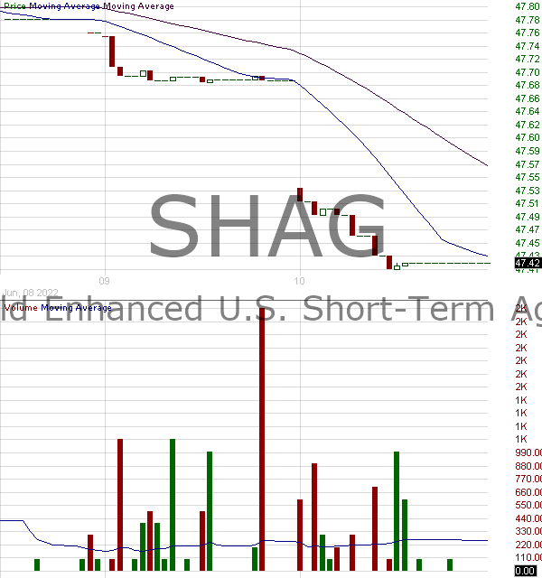 SHAG - WisdomTree Yield Enhanced U.S. Short-Term Aggregate Bond Fund 15 minute intraday candlestick chart with less than 1 minute delay