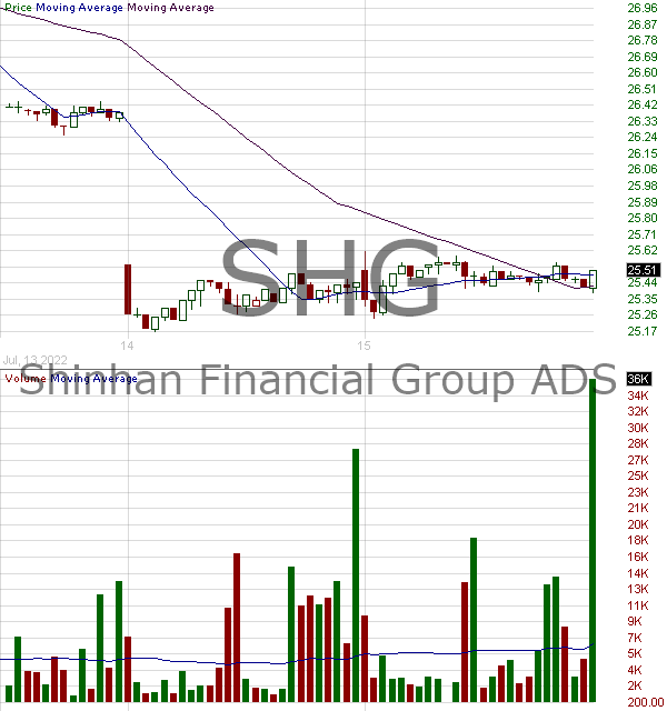 SHG - Shinhan Financial Group Co Ltd American Depositary Shares 15 minute intraday candlestick chart with less than 1 minute delay