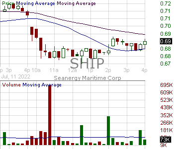 SHIP - Seanergy Maritime Holdings Corp 15 minute intraday candlestick chart with less than 1 minute delay