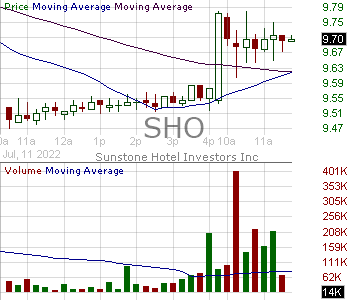 SHO - Sunstone Hotel Investors Inc. Common Shares 15 minute intraday candlestick chart with less than 1 minute delay