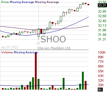 SHOO - Steven Madden Ltd. 15 minute intraday candlestick chart with less than 1 minute delay