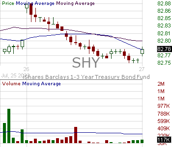 SHY - iShares 1-3 Year Treasury Bond ETF 15 minute intraday candlestick chart with less than 1 minute delay