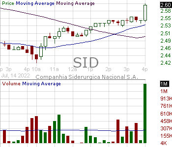 SID - Companhia Siderurgica Nacional S.A. 15 minute intraday candlestick chart with less than 1 minute delay
